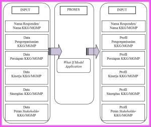 Gambar 01. Blog Diagram KKG MGMP Mandiri