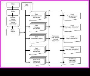 Gambar 02. Diagram Flow Utama KKG MGMP Mandiri
