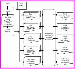 Gambar 02. Sistem Flow Utama