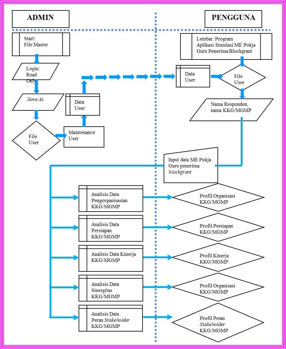 Kti widyaiswara litbang prog aplikasi me bermutu kkgmgmp dbl flowchart aplikasi ccuart Choice Image
