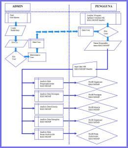 Gambar 04. Flowchart Aplikasi