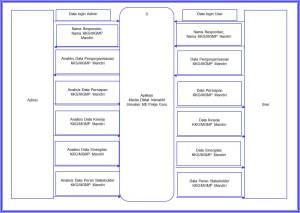 Gambar 05. Context Diagram KKG-MGMP Mandiri