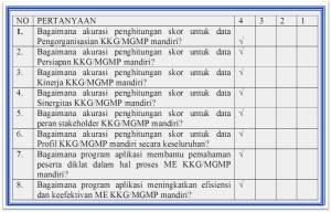 TABEL 01 Hasil Uji Coba Ahli KKG MGMP Mandiri