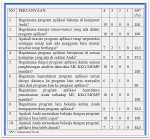 TABEL 01 Hasil Uji Coba User KKG MGMP Mandiri