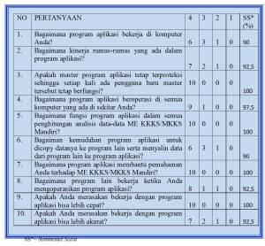 Gambar 12 Tabel Uji Coba Perorangan