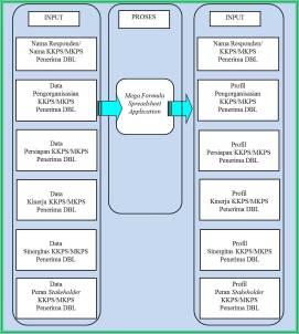 Gambar 02. System Flow Utama