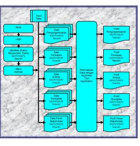 Gambar 02 Sistem Flow Utama