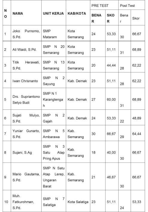 Gambar 08. Tabel Post Test SMP